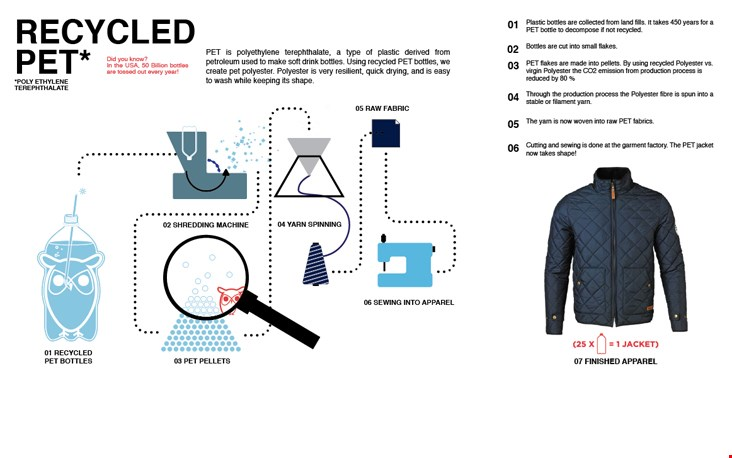 Zo tovert Knowledge Cotton Apparel gebruikte PET-flessen om in een jas!